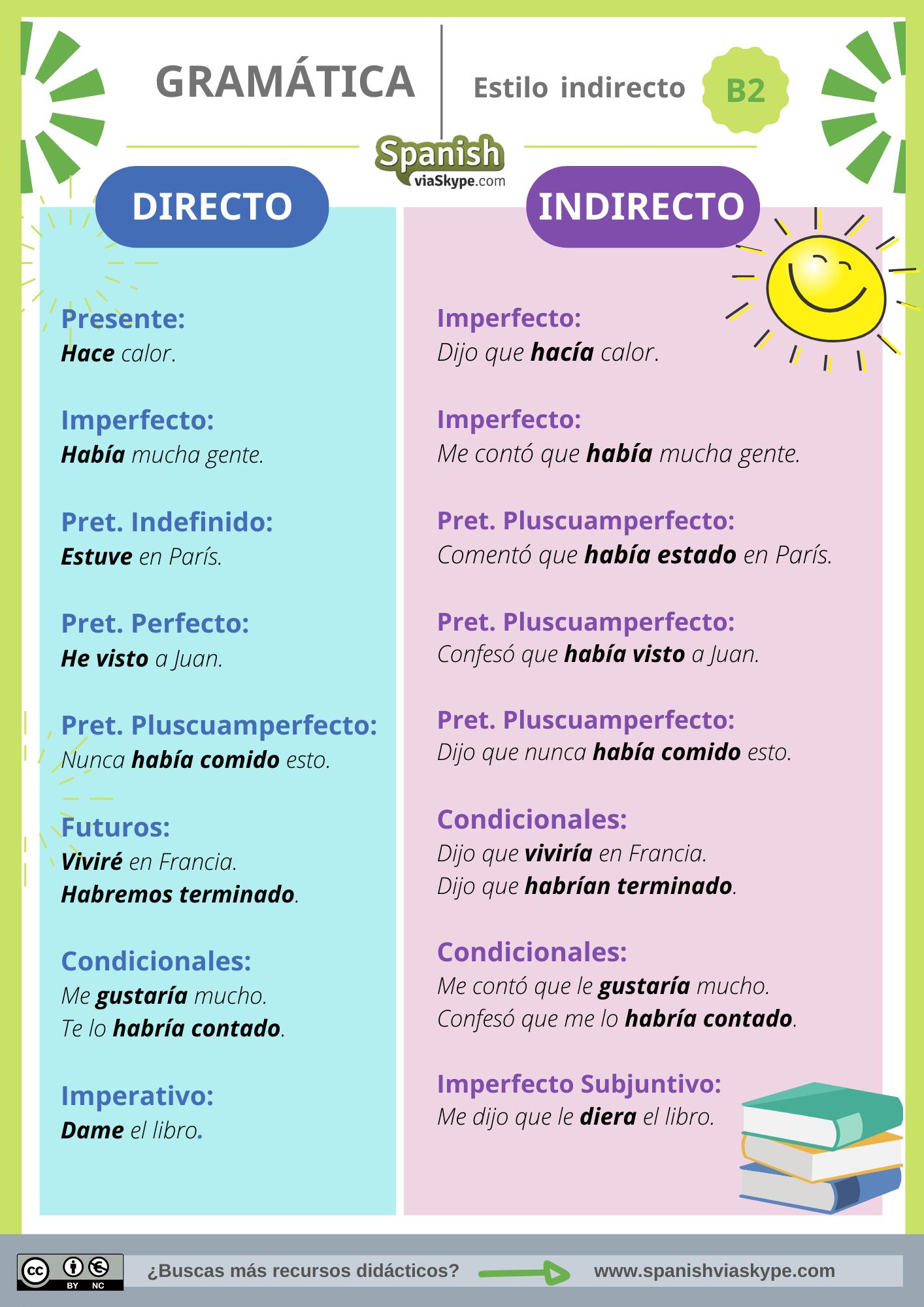 Infografía sobre el estilo indirecto en español