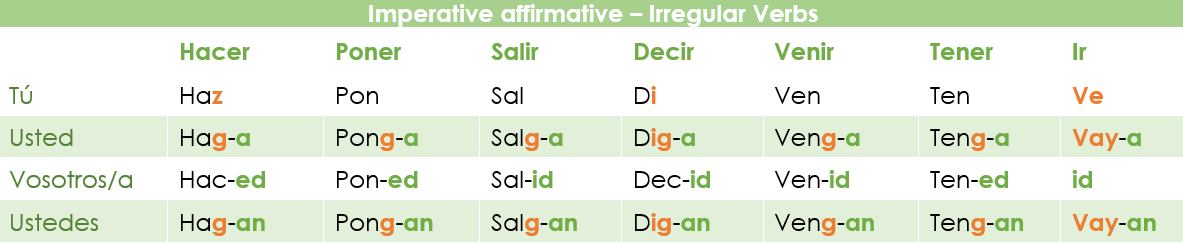 Conjugation of the irregular verbs in the imperative mood in Spanish