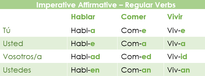 Conjugation of the regular verbs of imperative mood in Spanish