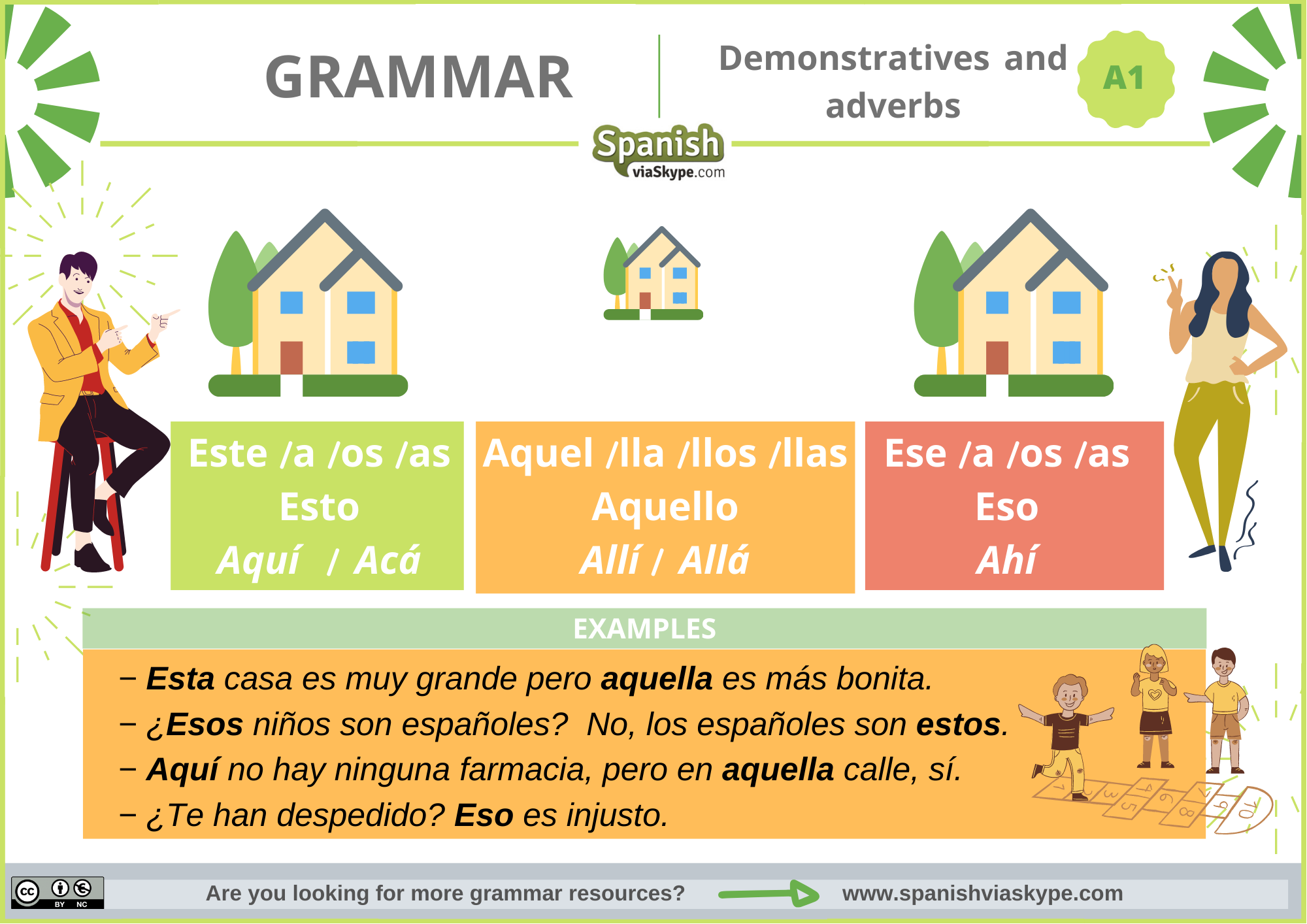 Infographic about demonstratives and adverbs of place in Spanish