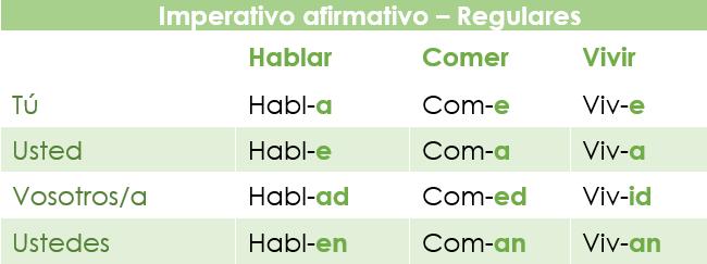 Conjugación del modo imperativo en español: verbos regulares