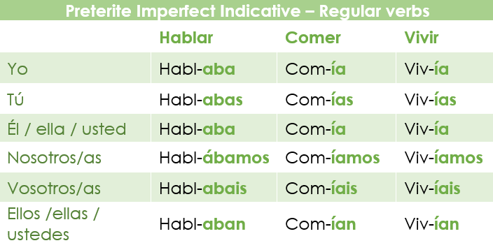 Conjugation of regular verbs in the Preterite imperfect indicative in Spanish