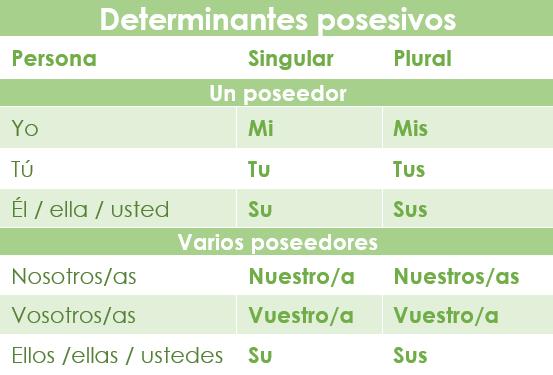 Tabla con las formas de los determinantes posesivos en español