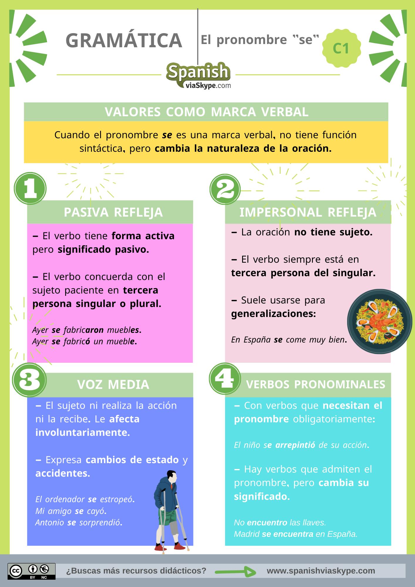 Infografía sobre los usos del pronombre se como marca verbal en español