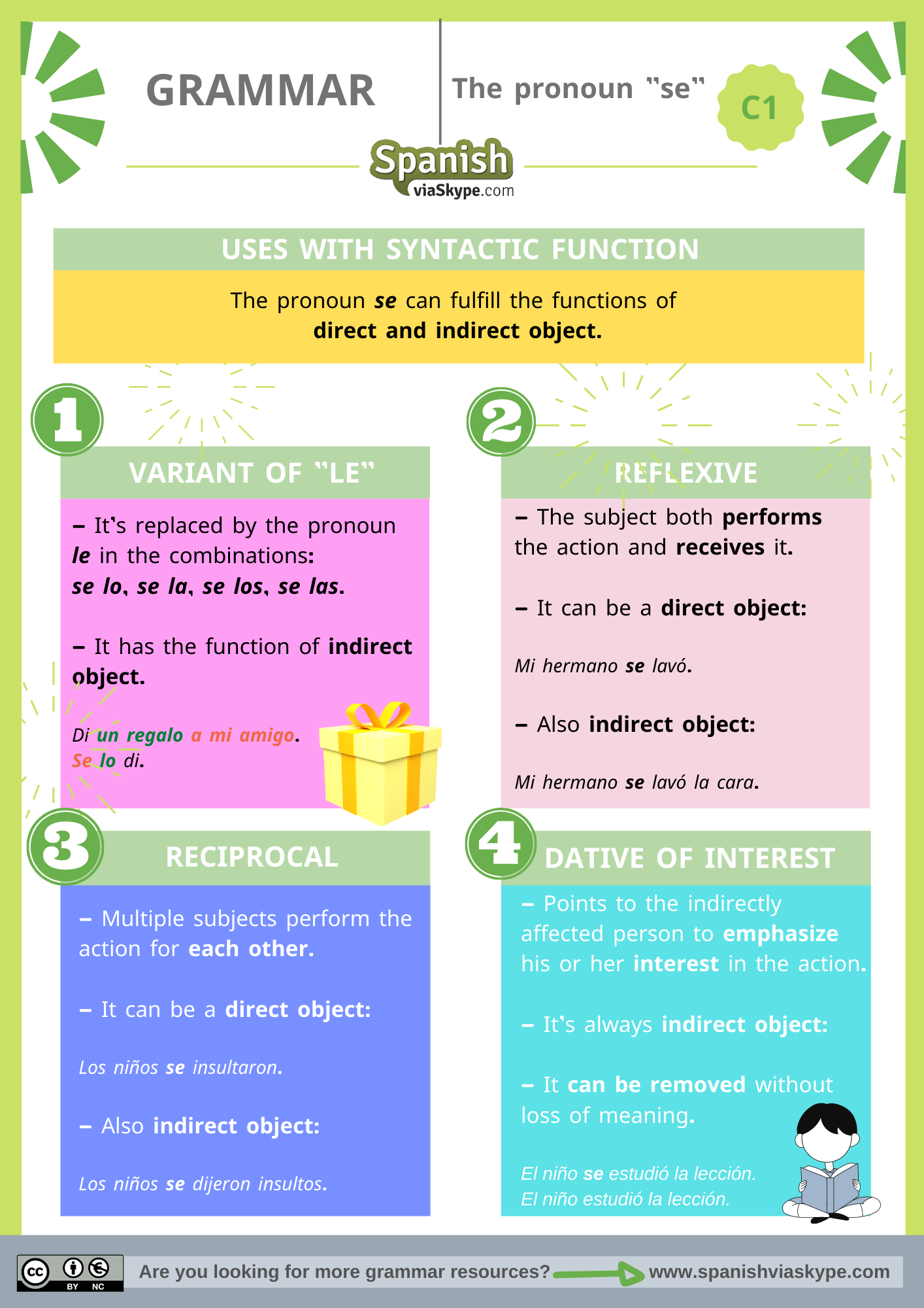 Infographic about the uses of the pronoun se with syntactic function in Spanish