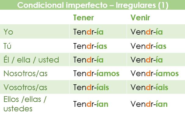 El condicional imperfecto en español: verbos irregulares con cambio de vocal a consonante