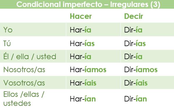 El condicional imperfecto en español: verbos irregulares con pérdida vocálica y consonántica