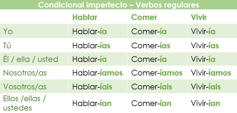 El condicional imperfecto en español: conjugación y usos
