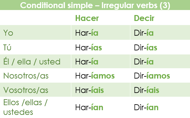 The conditional simple in Spanish: irregular verbs with a loss of a vowel and a consonant