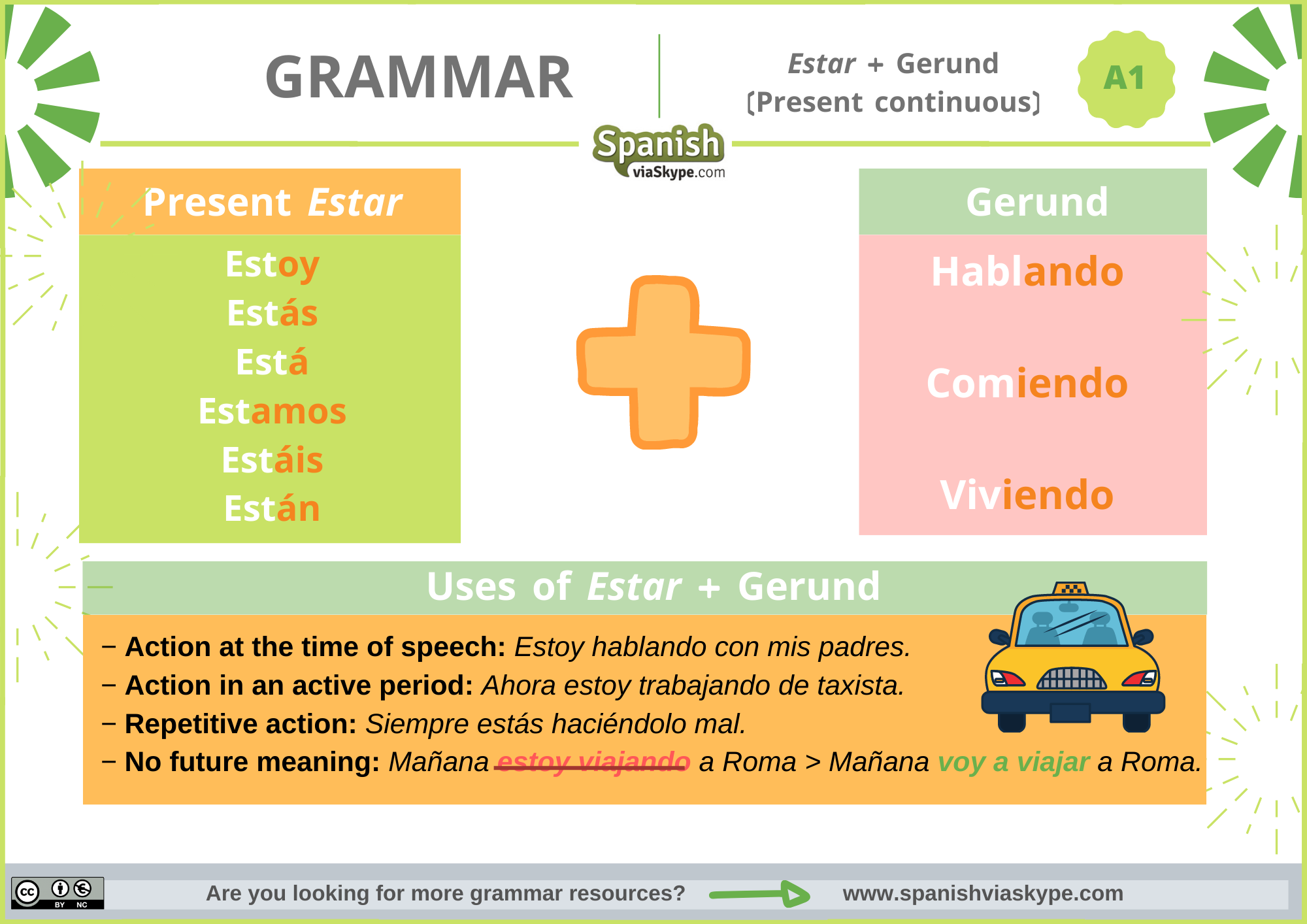 Infographics about the present continuous in Spanish (Estar + gerund)