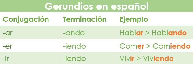 Conjugación de los verbos regulares en el gerundio en español