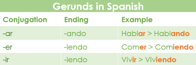 Conjugation of the gerund forms of the regular verbs in Spanish