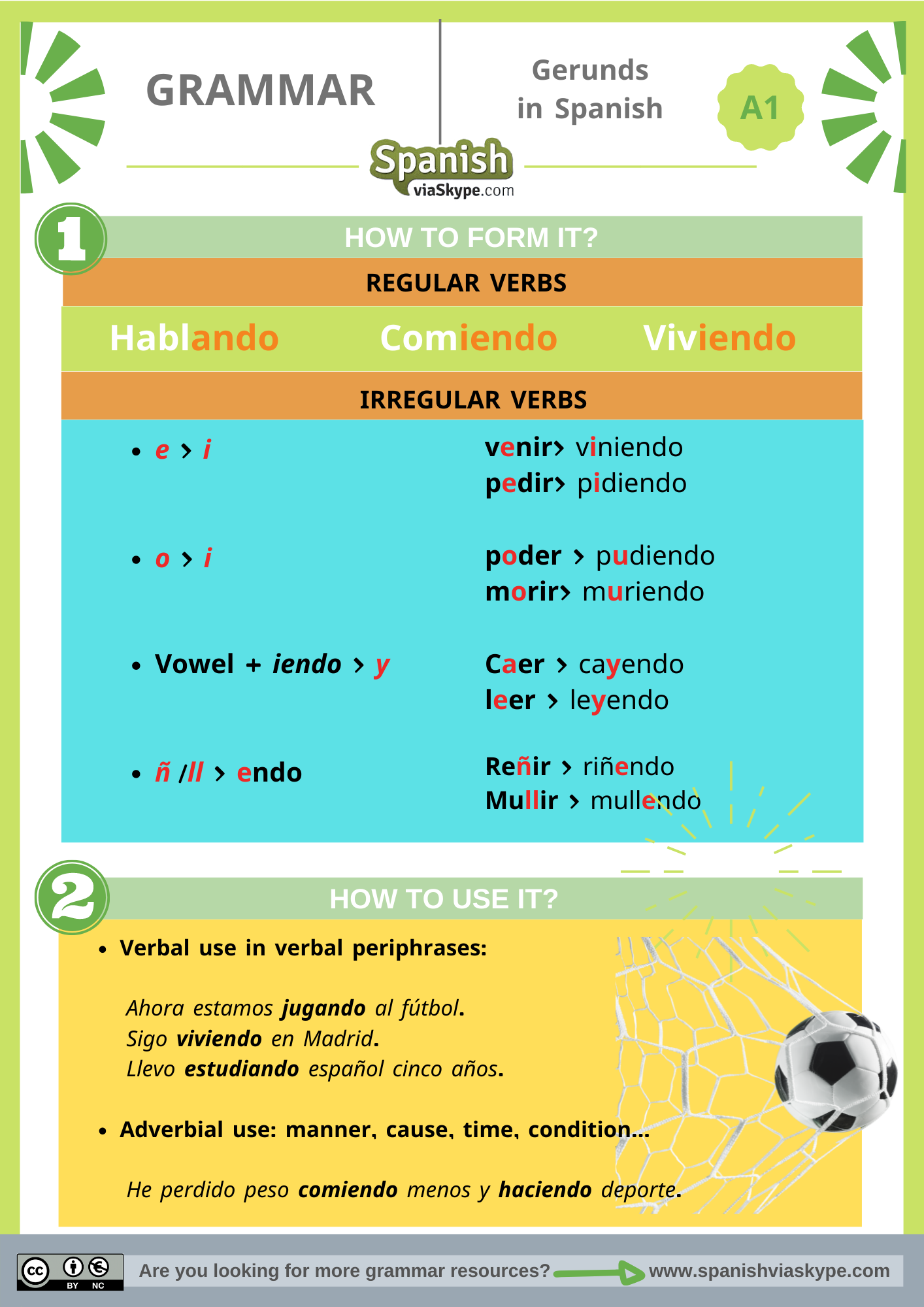 Infographics about the gerunds in Spanish: form and uses