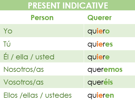 Conjugation chart of the verb querer in the present indicative in Spanish