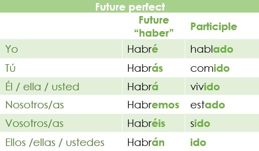 Conjugation of the future perfect in Spanish