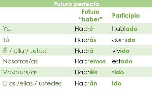 Tabla de conjugación del futuro perfecto en español