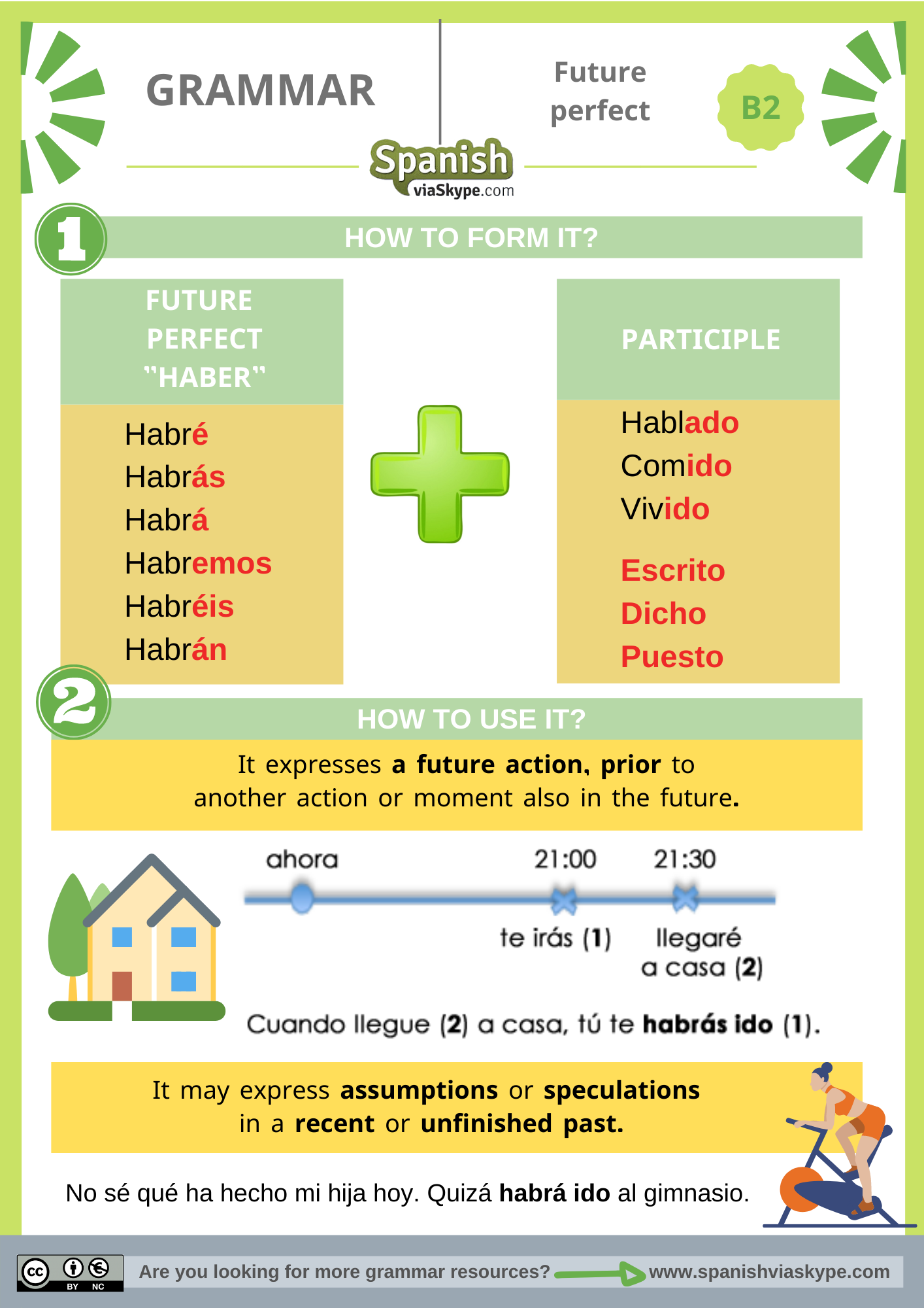Infographics about the future perfect in Spanish