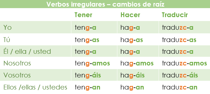 EL verbo tener en el presente de subjuntivo: verbos irregulares con cambio de raíz