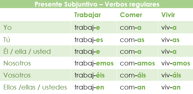 Conjugación en el presente de subjuntivo de los verbos en español